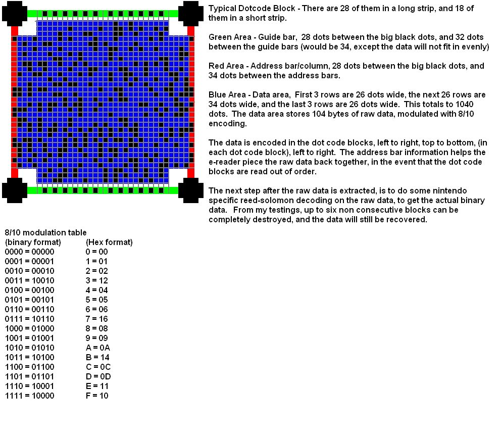 ATARI 2600 [TOPIC GENERALISTE] - Page 17 Dot-code%20block